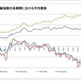 『日経平均株価の季節性・アノマリーについて』の画像