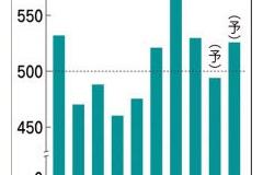 国内新車販売、15年度6.8%減 4年ぶり500万台割れ 軽自動車の販売が低迷