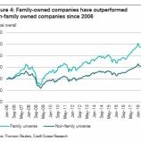 『【同族経営】ファミリーカンパニーへの長期投資は報われるか』の画像