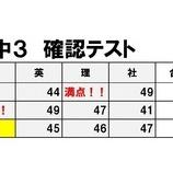 『中3 春の確認テスト結果     鈴木佑典』の画像