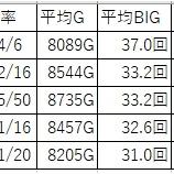 『2018.5.5 123横浜西口 ジャグラー』の画像