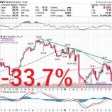 『【悲報】たばこ株大暴落でバフェット太郎震えながらの配当再投資』の画像