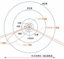 太陽に異常に近づき軌道を鋭角に変えて遠ざかったオウムアムア UFOではないと結論