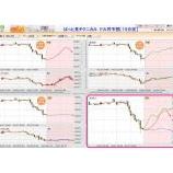 『FXプライムの『ぱっと見テクニカル』で今のドル円短期予想♪』の画像