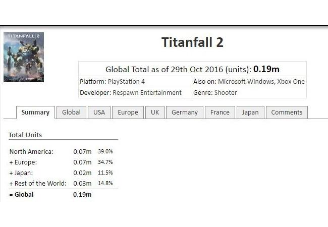 タイタンフォール2が全世界40万本、半額キャンペーンも始まる