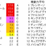『第68回(2020)京都新聞杯 予想【ラップ解析】』の画像