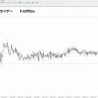 『イースター休暇中のドル円の値動きについて』の画像