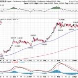 『カッパーゴールドレシオが示唆する長期金利の上昇』の画像