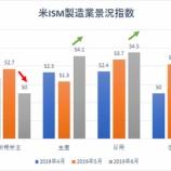 『【米ISM製造業景況指数】予想上回るも二年半ぶりの低水準 製造業の先行き見通しは暗いか』の画像