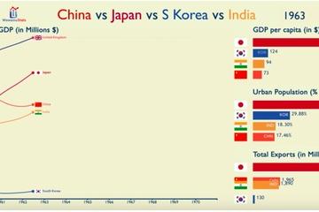 【日本完全終了】アジア経済成長をグラフにしたら取り返しのつかない結果に...