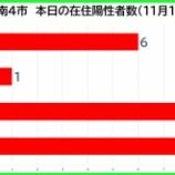 『【新型コロナ】新たな陽性数 11月14日(土)、戸田市6人・蕨市1人・川口市8人・さいたま市9人。埼玉県は65例発表。』の画像