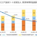 『大江戸温泉リート投資法人の第6期(2019年5月期)決算・一口当たり分配金は2,390円』の画像