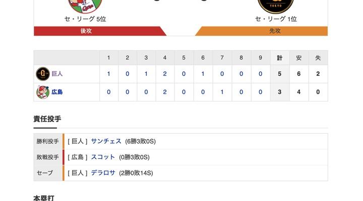 【巨人試合結果!】<巨5-3広> 巨人勝利! 先発サンチェス7回3失点で6勝目! 優勝マジックは21!
