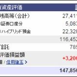 『今週末(2月12日)の保有資産評価額。1億4785万6755円。ミクシィの含み損が痛い』の画像