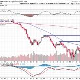 『原油価格が上昇した三つの理由まとめ。』の画像