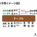 『【日向坂46】金村美玖が宮崎ロケの食事会席割りを発表!』の画像