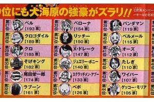 【ONEPIECE】ジャンプ2014年36号のワンピース755話で人気投票??【ネタバレ注意】