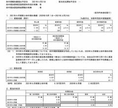 マクアケ  2021年9月期第2四半期決算