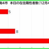『【新型コロナ】新たな陽性数 12月4日(金)、戸田市5人・蕨市0人・川口市8人・さいたま市24人。埼玉県は115例発表。』の画像