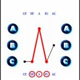 『性格分析エゴグラムでの私の4パターン』の画像