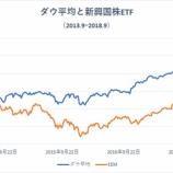 『米株高も新興国株クラスタに恩恵なし』の画像