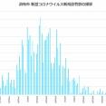 【10歳未満の新規患者0人に改善】グラフでみる調布市のコロナウイルス新規患者数(~2021年10月23日公表)
