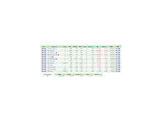 保有株含み損益(2019年11月23日時点)