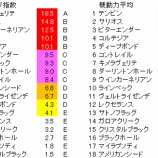 『第80回(2020)皐月賞 予想【ラップ解析】』の画像