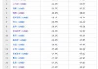 【悲報】北海道、-32℃まで気温が下がる!!!!!!!!