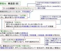 【欅坂46】千葉大 藤川教授が作った「欅坂46構造図(仮)」の考察が興味深い