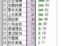 【欅坂46】志田メンバーが有料課金サービスのメッセージ機能(モバメ)で4月は0通...文春の影響か?