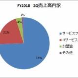 『【8898】センチュリー21ジャパンが第2Q決算を発表しました』の画像