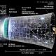 宇宙は光速以上の速さで膨張している→なにいってだ
