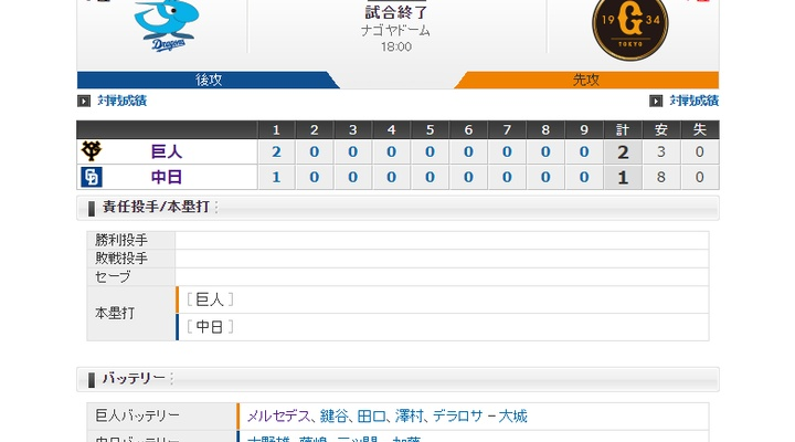【 巨人試合結果!】< 巨 2-1 中 > 巨人5連勝!先発メルセデス6回途中1失点で8勝目!3安打で2得点も投手陣が踏ん張る!