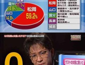 TOKIOの人気ランキングがヤバイwwwwwwwww