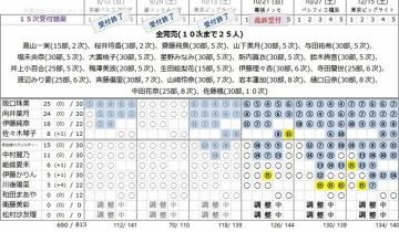【乃木坂46】琴子のジコチュー個握は関東会場完売!
