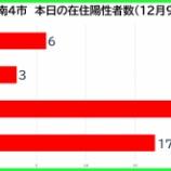 『【新型コロナ】新たな陽性数 12月9日(水)、戸田市6人・蕨市3人・川口市23人・さいたま市17人。埼玉県は82例発表。』の画像