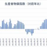『【米PPI】2年4カ月ぶりの低水準で、FRBに対する利下げ圧力強まる』の画像
