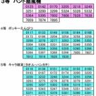 『トコ☆スタジャンボ 当選発表!』の画像