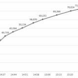 『【日向坂46】開始10分で4万人突破!!小坂菜緒SR 凄すぎる視聴者数グラフがこちら!!!!!!』の画像