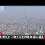 【速報】新型コロナ、東京で220人以上の感染確認