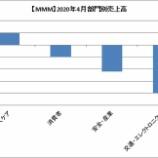 『【MMM】3Mの4月(月間)売上高は11%減少に・・・』の画像