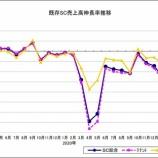 『SC販売統計調査報告2021年3月』の画像