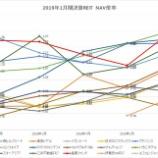 『2019年7月期決算J-REIT分析③その他の分析』の画像