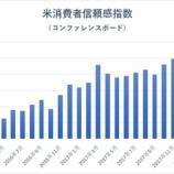 『米消費は好調。投資家は強気相場から降りるな!』の画像