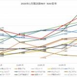『2020年1月期決算J-REIT分析③その他の分析』の画像