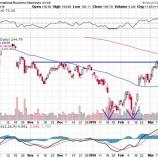 『FRBは利上げに慎重になっている!これは米大型グローバル企業の買いサインだ!!』の画像