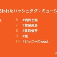 最も使われた音楽部門ハッシュタグ1位「#乃木坂46」 2位「#欅坂46」