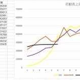 『【乃木坂46】各支店&乃木坂のシングル初動売上推移をご覧ください・・・』の画像