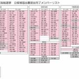 AKB48選抜総選挙・立候補届け出一覧。他